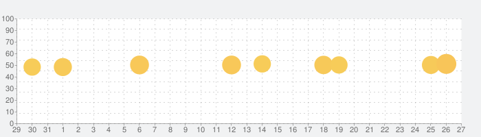 ゴルフ場予約 -GDO(ゴルフダイジェスト・オンライン)-の話題指数グラフ(1月27日(水))