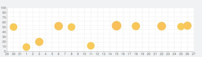 Shot Tracerの話題指数グラフ(2月27日(土))