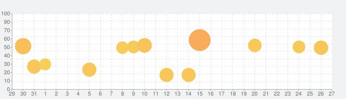睡眠アプリの話題指数グラフ(2月27日(土))