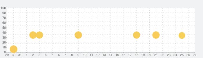 ワオっち!ランドの話題指数グラフ(9月27日(日))