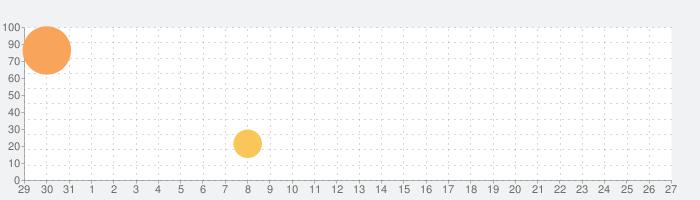 BlueNotation - 音楽帳の話題指数グラフ(9月27日(日))