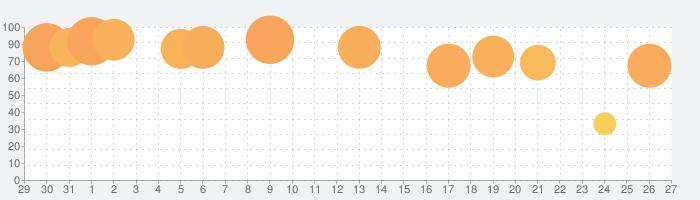 遊戯王 デュエルリンクスの話題指数グラフ(2月27日(土))