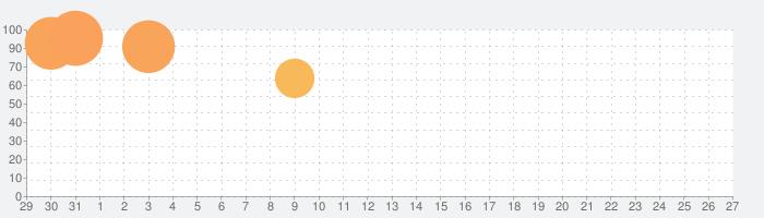 マイエクササイズの話題指数グラフ(9月27日(日))