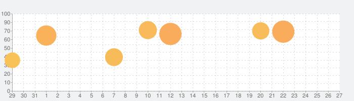 三国志ブラスト-少年ヒーローズの話題指数グラフ(9月27日(日))