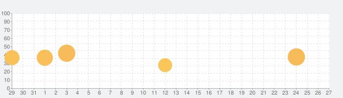 イースIクロニクルズの話題指数グラフ(2月27日(土))