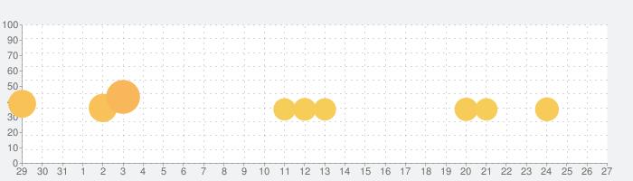 Words of Wonders: 世界パズル&クロスワードの話題指数グラフ(2月27日(木))