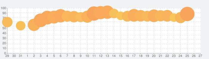 マツモトキヨシ公式の話題指数グラフ(1月27日(水))