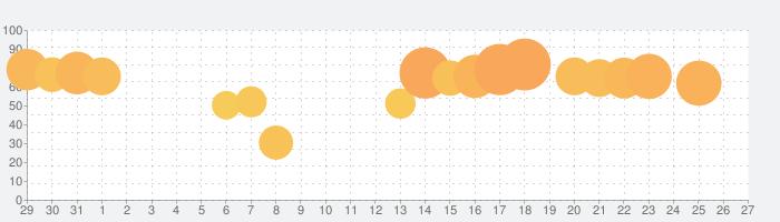 DiDi Food フードデリバリーの話題指数グラフ(9月27日(月))
