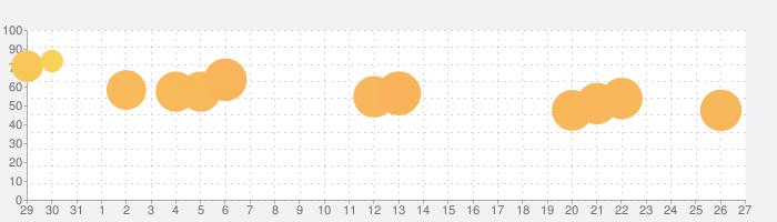 Paint Dropperの話題指数グラフ(9月27日(日))