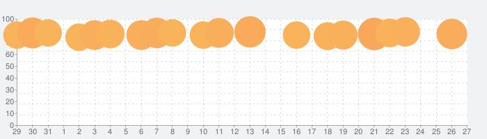 Pinterest – おしゃれな画像や写真を検索の話題指数グラフ(2月27日(土))