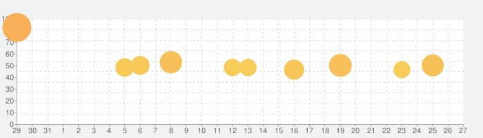 スポーツブル(スポブル)の話題指数グラフ(9月27日(月))