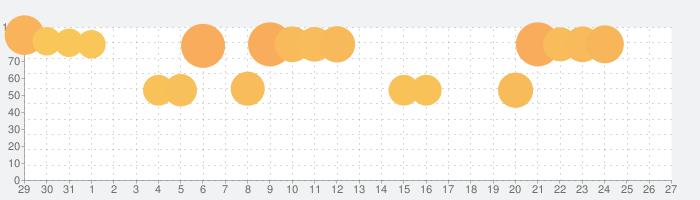 キングダム セブンフラッグスの話題指数グラフ(11月27日(金))