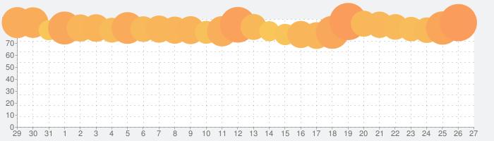 Ash Tale-風の大陸-の話題指数グラフ(2月27日(木))