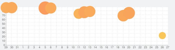 落書きライダー!の話題指数グラフ(9月27日(日))