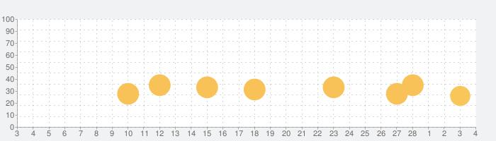 InTrip(禅・瞑想音楽アプリ)の話題指数グラフ(3月4日(木))