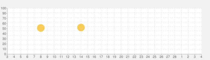 NHKゴガク 語学講座の話題指数グラフ(3月4日(木))