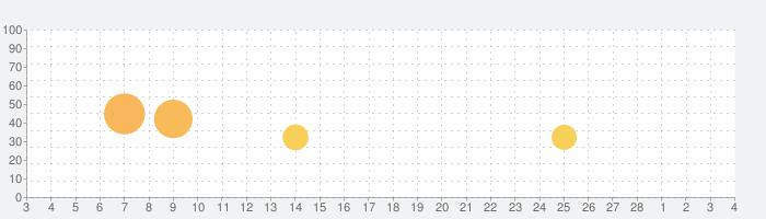 True Skateの話題指数グラフ(3月4日(木))