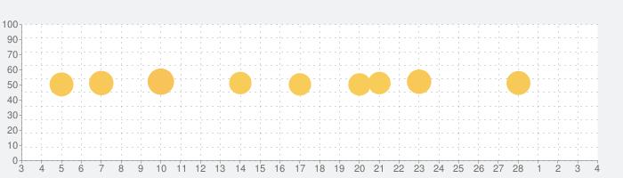 キリン堂公式アプリの話題指数グラフ(3月4日(木))