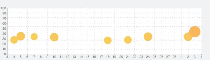 100万人のための麻雀の話題指数グラフ(3月4日(木))
