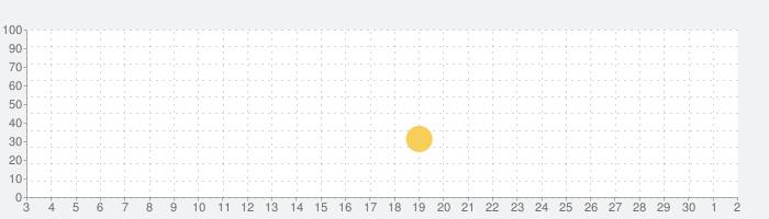 Crazy Snowboardの話題指数グラフ(7月2日(木))
