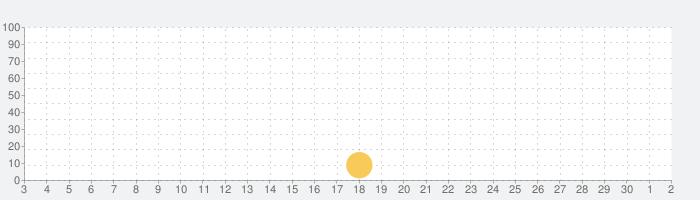 神も恐れぬ的中占い師・雪穂の姓名判断占いの話題指数グラフ(12月2日(水))