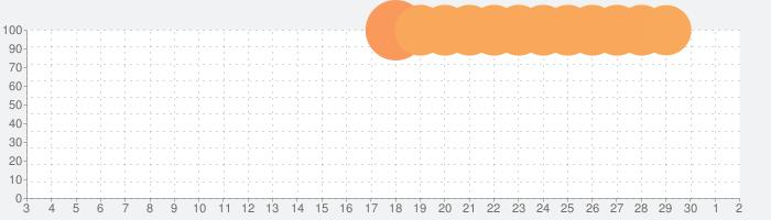 COCOA - 新型コロナウイルス接触確認アプリの話題指数グラフ(7月2日(木))