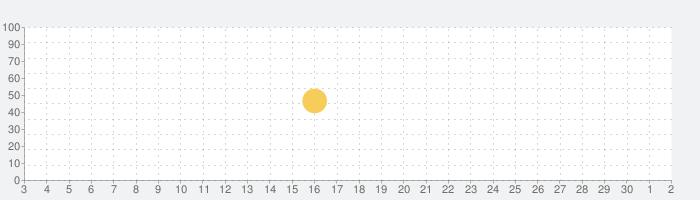 VPN Guard & Wifi Proxyの話題指数グラフ(7月2日(木))