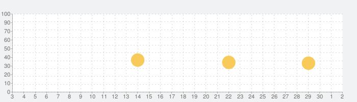 千葉薬品お薬手帳の話題指数グラフ(10月2日(金))