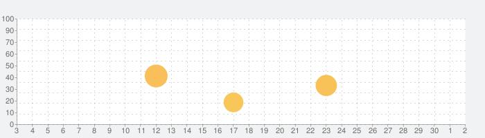 メモメモ暗記帳の話題指数グラフ(10月2日(金))