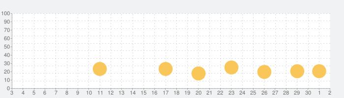 ぬいぐるみのレストランの話題指数グラフ(10月2日(金))