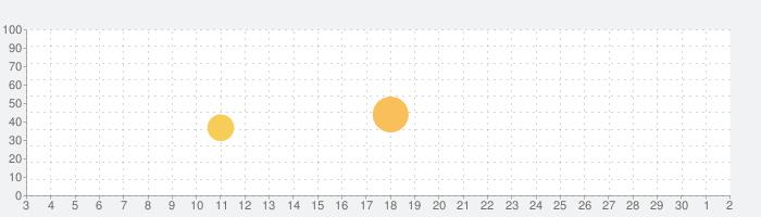 tutuanna (チュチュアンナ) 公式アプリの話題指数グラフ(10月2日(金))