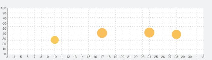 モテる!男の手相 Premiumの話題指数グラフ(10月2日(金))