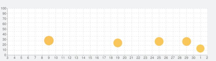 Analog Londonの話題指数グラフ(7月2日(木))