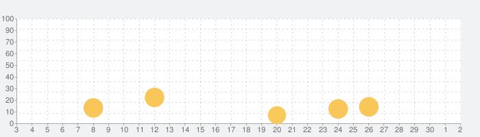 トイ 子供向け動画の話題指数グラフ(12月2日(水))
