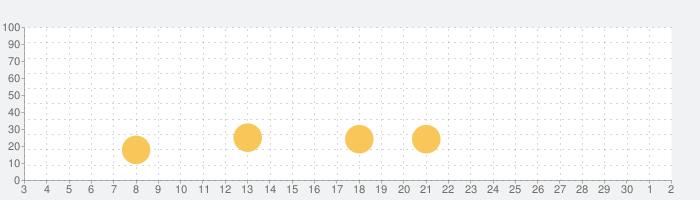 PSYCHO-PASS サイコパス 選択なき幸福の話題指数グラフ(12月2日(水))