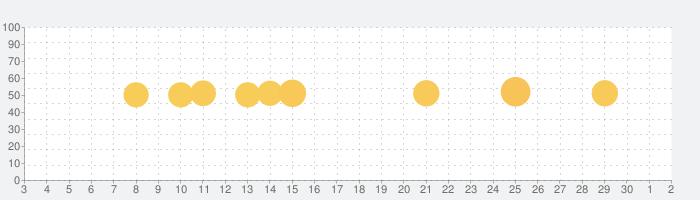 スマホでテレビ視聴!TV番組見るならViMET(ビメット)の話題指数グラフ(12月2日(水))
