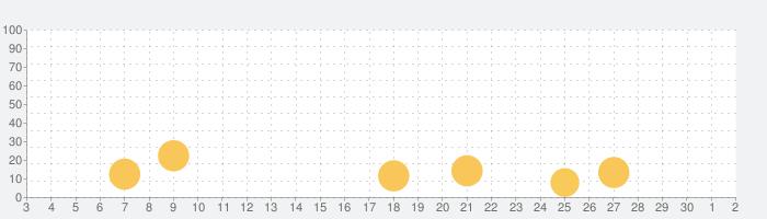 ちびっこヒーローズ - 放置系RPGの話題指数グラフ(10月2日(金))