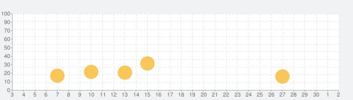ダイスの神の話題指数グラフ(7月2日(木))
