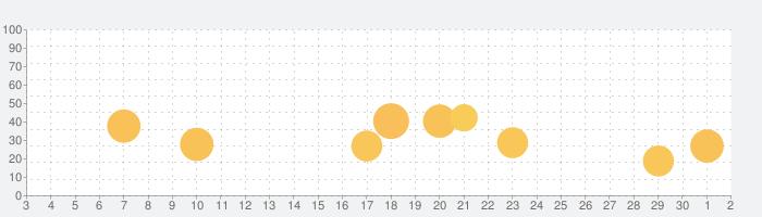 Stop Motion Studio Proの話題指数グラフ(12月2日(水))