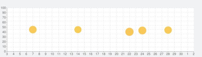 アルファスアプリの話題指数グラフ(10月2日(金))