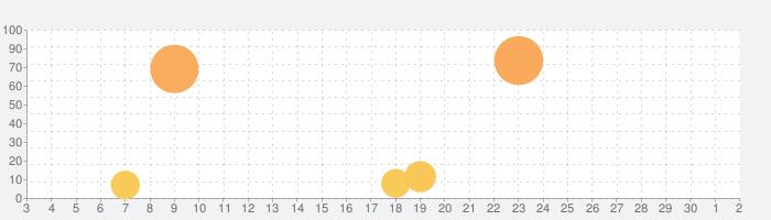 きららファンタジアの話題指数グラフ(7月2日(木))