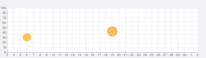 Danmaku Unlimited 3の話題指数グラフ(10月2日(金))