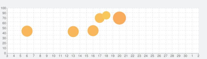 スペースインベーダーの話題指数グラフ(10月2日(金))