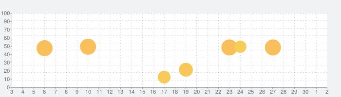 LDOCE (InApp購入版) - ロングマン現代英英辞典の話題指数グラフ(7月2日(木))
