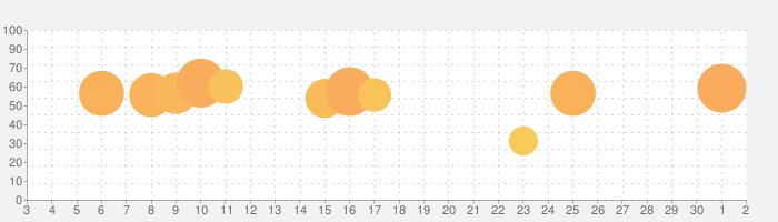 多機能QR コードリーダーfor Phoneの話題指数グラフ(7月2日(木))