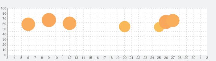 用途地域の話題指数グラフ(12月2日(水))