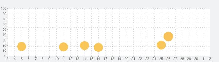 スピードリーディングiPhone版の話題指数グラフ(10月2日(金))