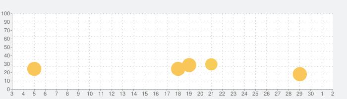 Reckless Getaway 2の話題指数グラフ(12月2日(水))