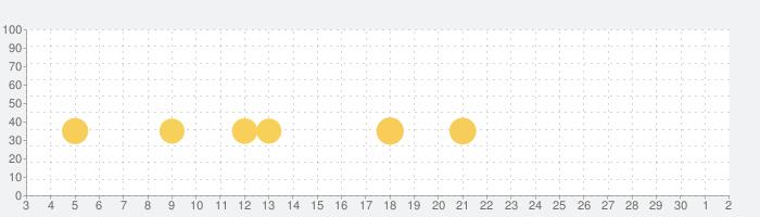 ハースストーン (Hearthstone)の話題指数グラフ(12月2日(水))