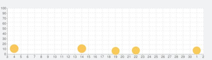 Lost Crown~亡国の姫と竜騎士の末裔~ロストクラウンの話題指数グラフ(10月2日(金))